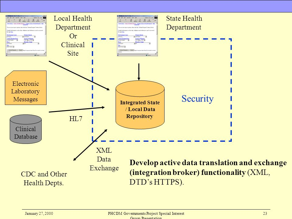 January 27, 2000PHCDM Governments Project Special Interest Group Presentation 23 Develop active data translation and exchange (integration broker) fun