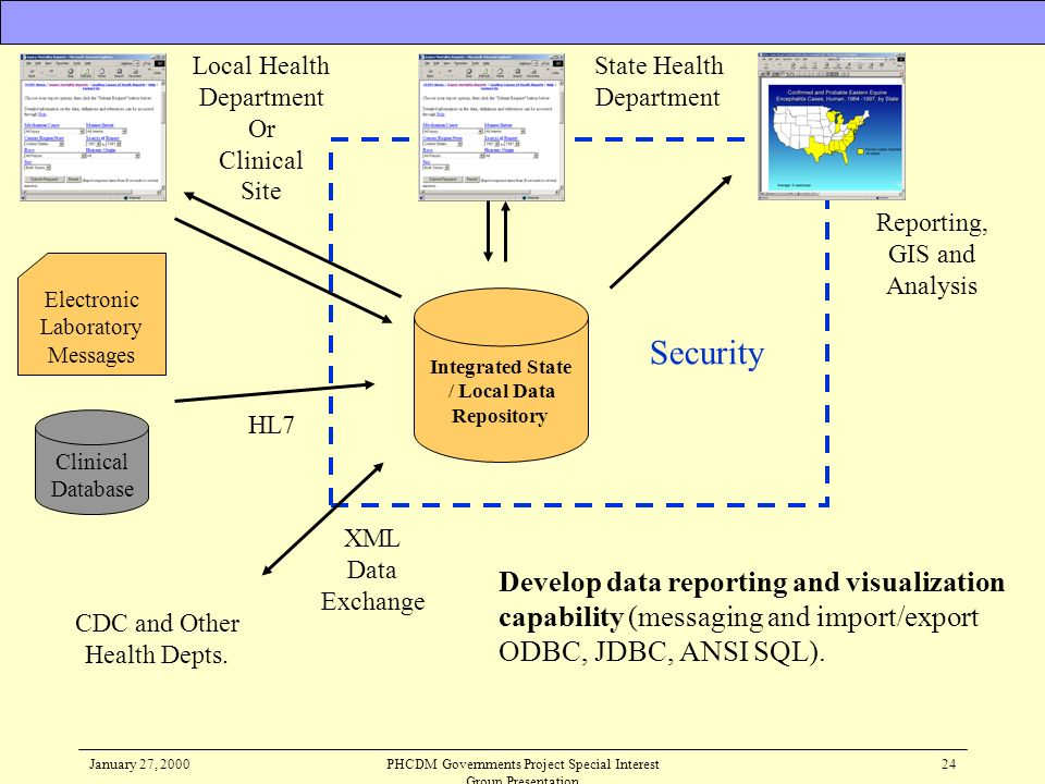 January 27, 2000PHCDM Governments Project Special Interest Group Presentation 24 Develop data reporting and visualization capability (messaging and im