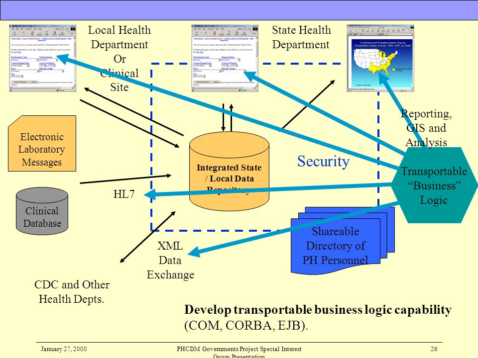 January 27, 2000PHCDM Governments Project Special Interest Group Presentation 26 Develop transportable business logic capability (COM, CORBA, EJB). Cl
