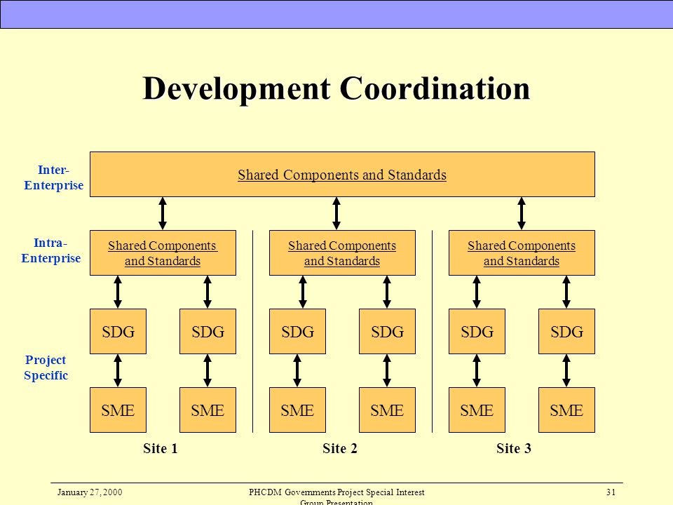January 27, 2000PHCDM Governments Project Special Interest Group Presentation 31 Development Coordination SDG SME SDG SME Shared Components and Standa