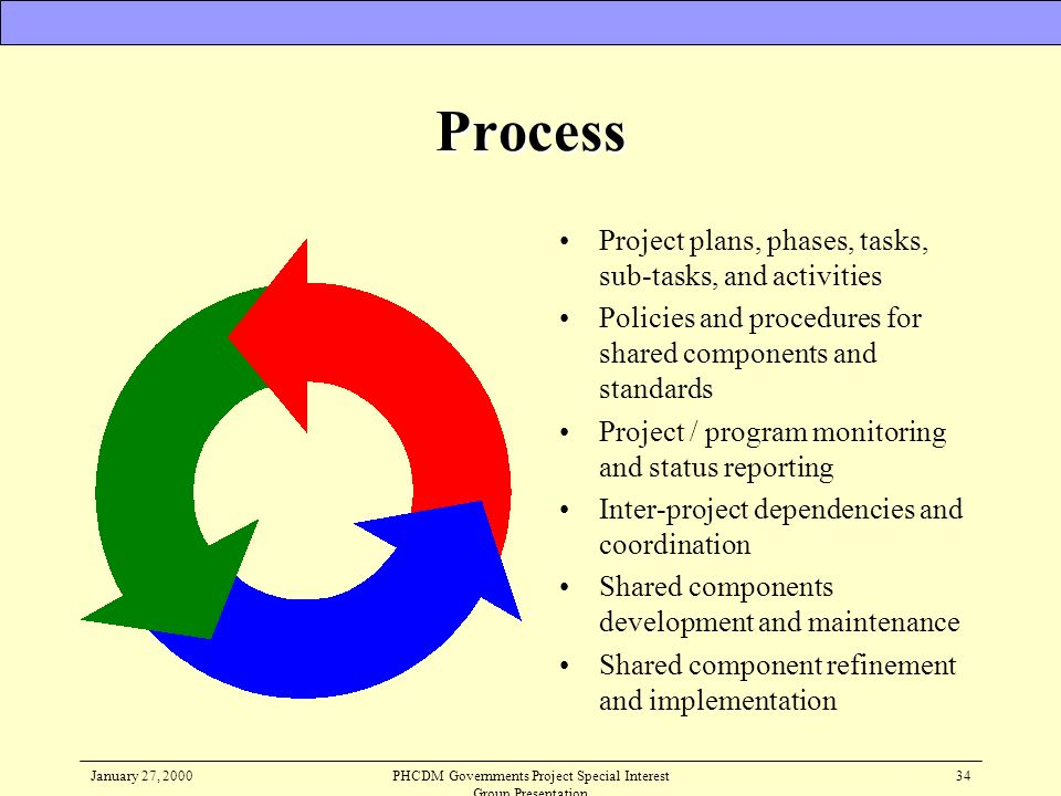 January 27, 2000PHCDM Governments Project Special Interest Group Presentation 34 Process Project plans, phases, tasks, sub-tasks, and activities Polic