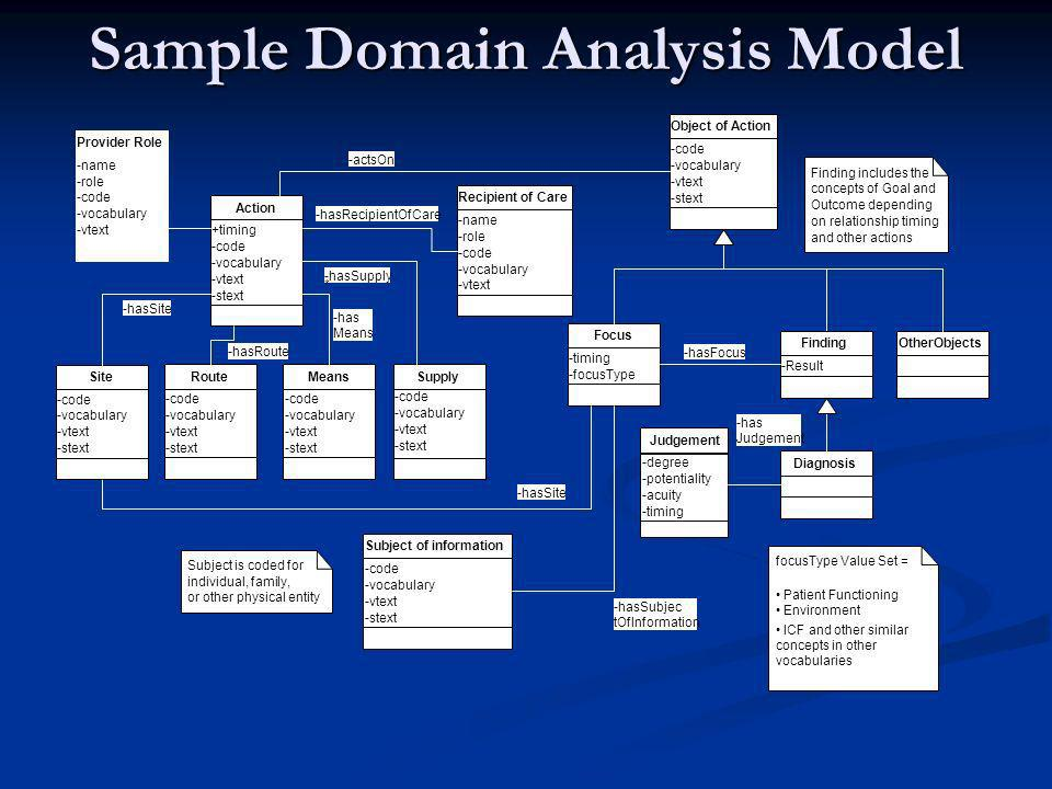 Sample Domain Analysis Model +timing -code -vocabulary -vtext -stext Action -code -vocabulary -vtext -stext Site -hasSite -code -vocabulary -vtext -stext Route -hasRoute -code -vocabulary -vtext -stext Means -code -vocabulary -vtext -stext Object of Action -has Means -actsOn -name -role -code -vocabulary -vtext Recipient of Care -hasRecipientOfCare OtherObjects -degree -potentiality -acuity -timing Judgement -timing -focusType Focus -code -vocabulary -vtext -stext Subject of information -hasSubjec tOfInformation -hasSite -name -role -code -vocabulary -vtext Provider Role -Result Finding Diagnosis Supply -hasSupply * focusType Value Set = Patient Functioning Environment ICF and other similar concepts in other vocabularies Finding includes the concepts of Goal and Outcome depending on relationship timing and other actions Subject is coded for individual, family, or other physical entity -code -vocabulary -vtext -stext -hasFocus -has Judgement