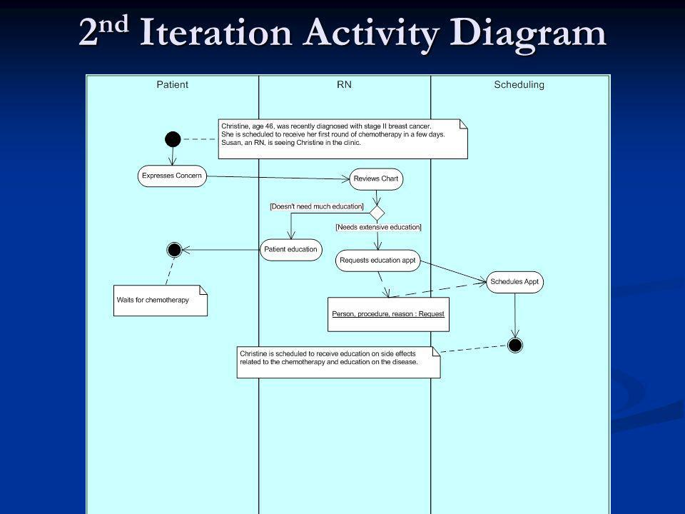 2 nd Iteration Activity Diagram