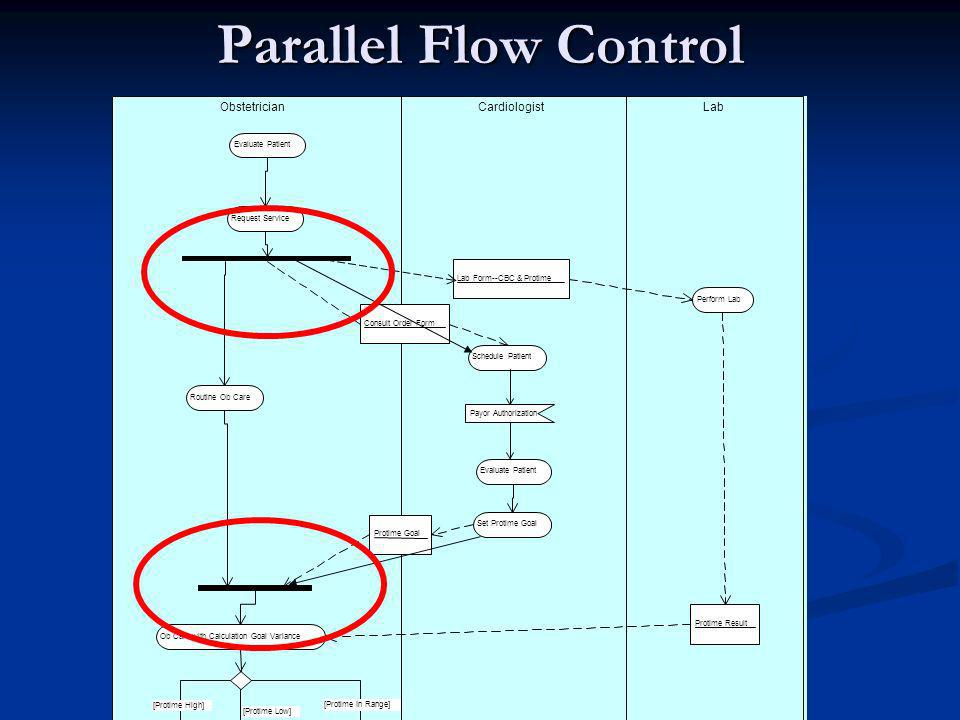 Parallel Flow Control LabCardiologistObstetrician Perform Lab Schedule Patient Request Service Evaluate Patient Consult Order Form Lab Form--CBC & Protime Routine Ob Care Payor Authorization Evaluate Patient Protime Goal Ob Care with Calculation Goal Variance Protime Result [Protime In Range] Continue Ob Care Reduce Coumadin [Protime High] Increase Coumadin [Protime Low] Set Protime Goal