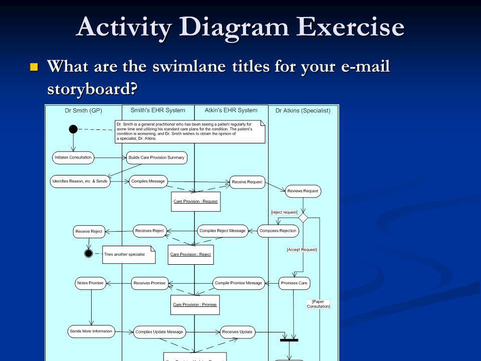 Activity Diagram Exercise What are the swimlane titles for your e-mail storyboard.