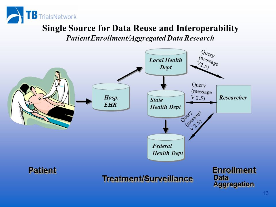 13 Single Source for Data Reuse and Interoperability Patient Enrollment/Aggregated Data Research Treatment/SurveillanceTreatment/Surveillance Enrollment Enrollment Data Data Aggregation Aggregation Enrollment Enrollment Data Data Aggregation Aggregation PatientPatient Hosp.