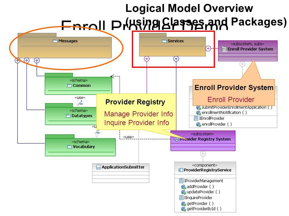 Enroll Provider Demo Provider Registry Manage Provider Info Inquire Provider Info Enroll Provider System Enroll Provider Logical Model Overview (using