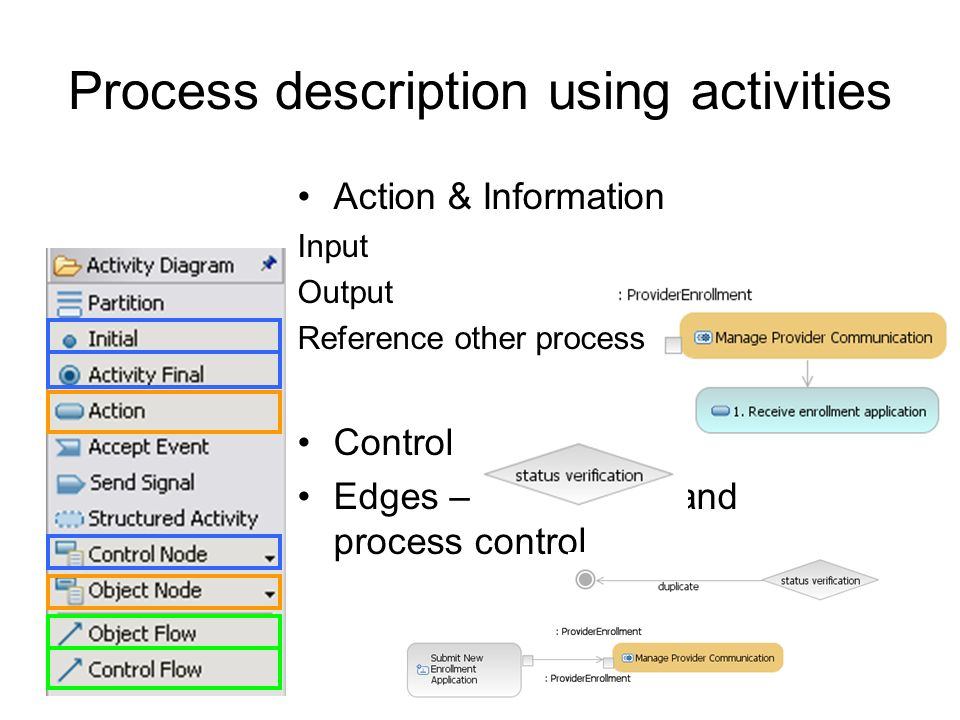 Process description using activities Action & Information Input Output Reference other process Control Edges – information and process control
