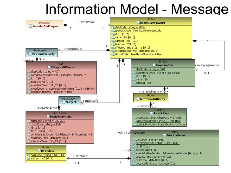 Information Model - Message