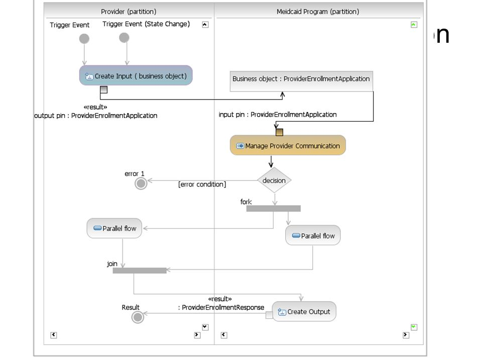 Activity Diagram – detailed notation