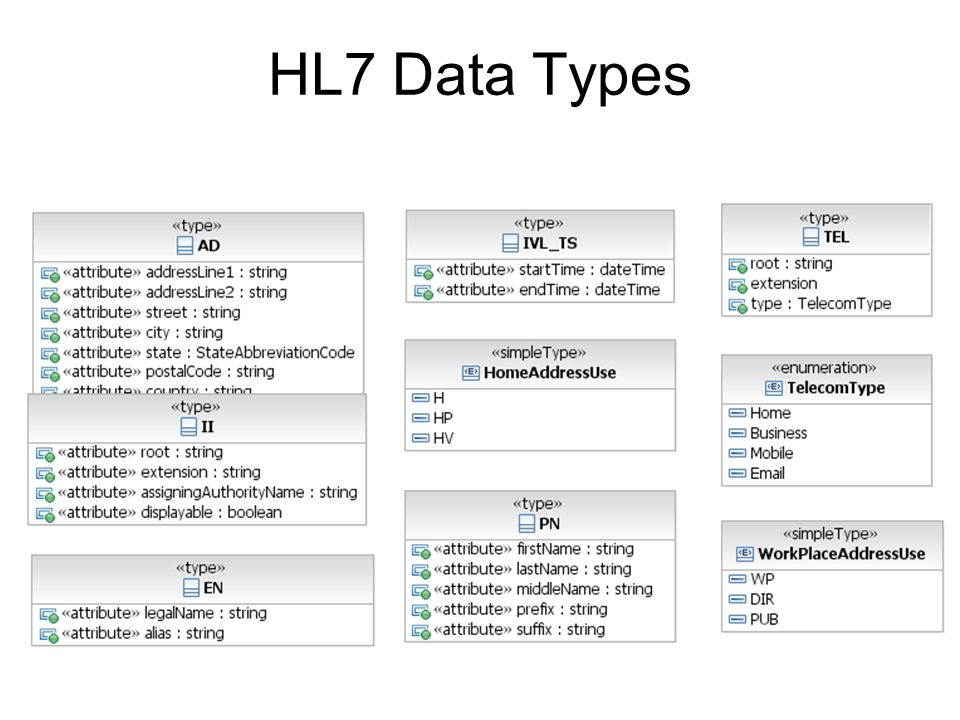 HL7 Data Types Re-usable Allows us to avoid platform compatibility issues