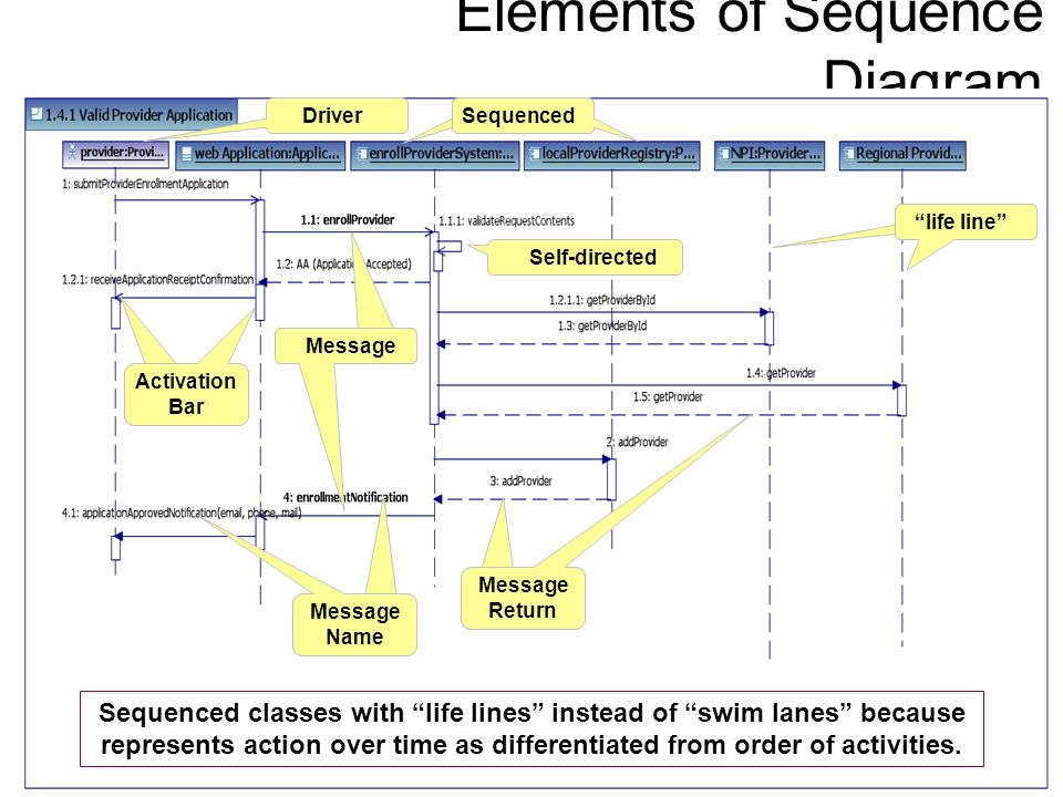 Elements of Sequence Diagram DriverSequenced life line Activation Bar Message Message Name Message Return Self-directed Sequenced classes with life li