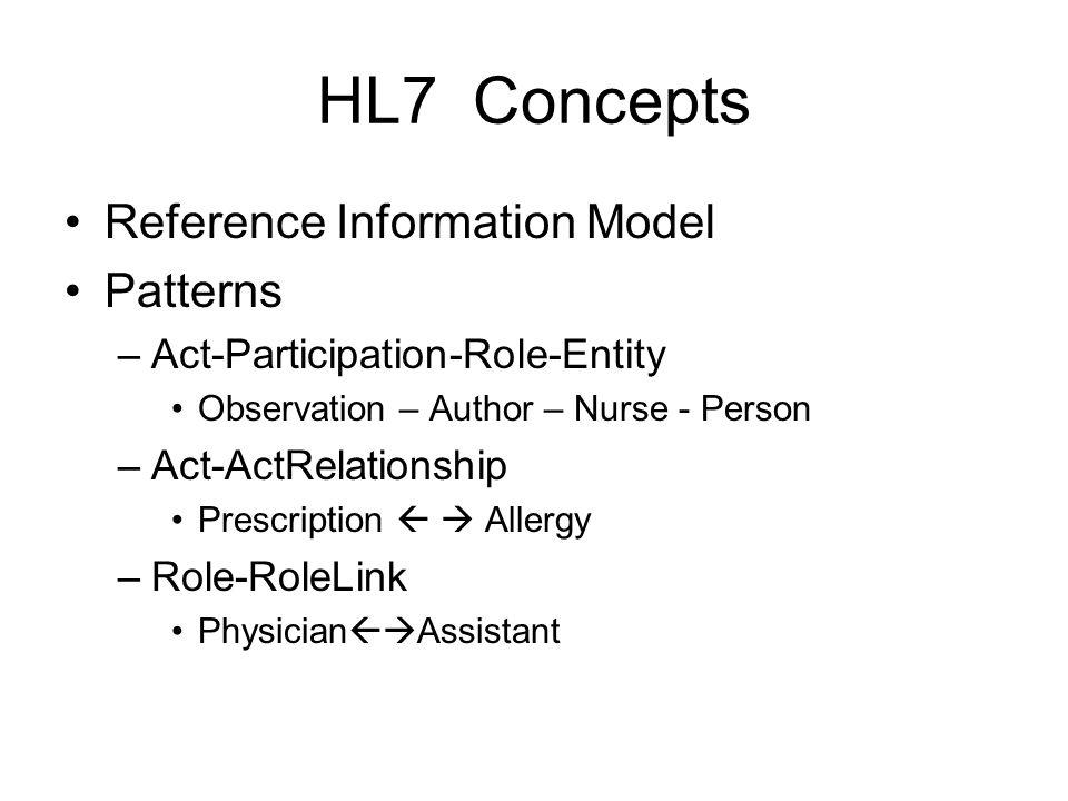 HL7 Concepts Reference Information Model Patterns –Act-Participation-Role-Entity Observation – Author – Nurse - Person –Act-ActRelationship Prescripti