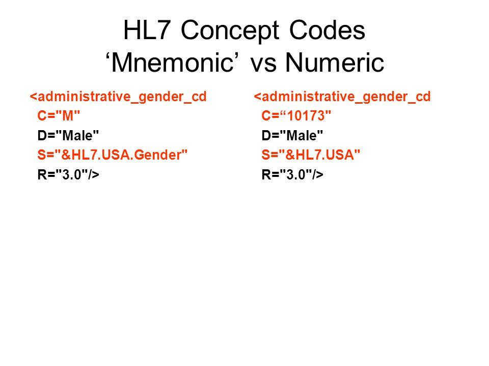 HL7 Concept Codes Mnemonic vs Numeric <administrative_gender_cd C= M D= Male S= &HL7.USA.Gender R= 3.0 /> <administrative_gender_cd C=10173 D= Male S= &HL7.USA R= 3.0 />