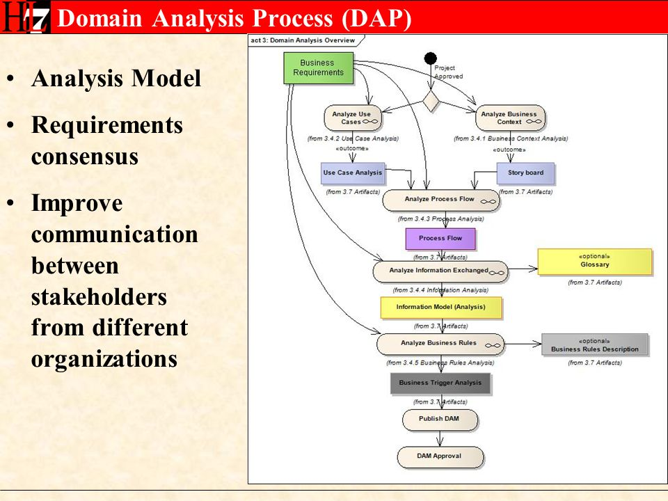 Domain Analysis Process (DAP) Analysis Model Requirements consensus Improve communication between stakeholders from different organizations