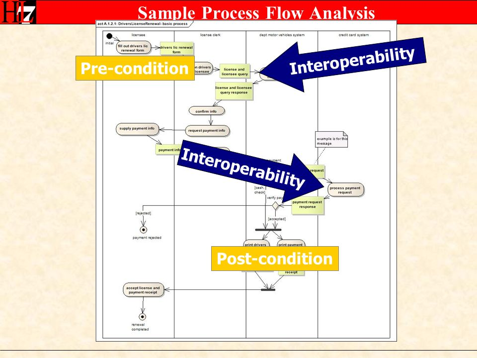 Sample Process Flow Analysis Interoperability Pre-condition Post-condition