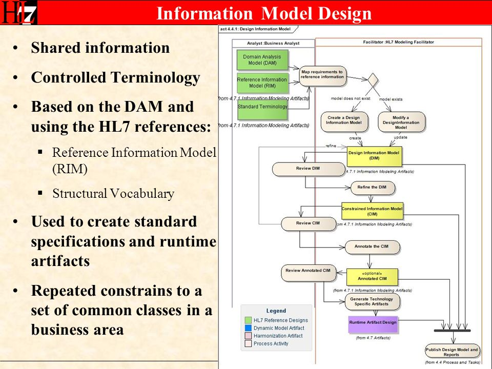 Information Model Design Shared information Controlled Terminology Based on the DAM and using the HL7 references: Reference Information Model (RIM) Structural Vocabulary Used to create standard specifications and runtime artifacts Repeated constrains to a set of common classes in a business area