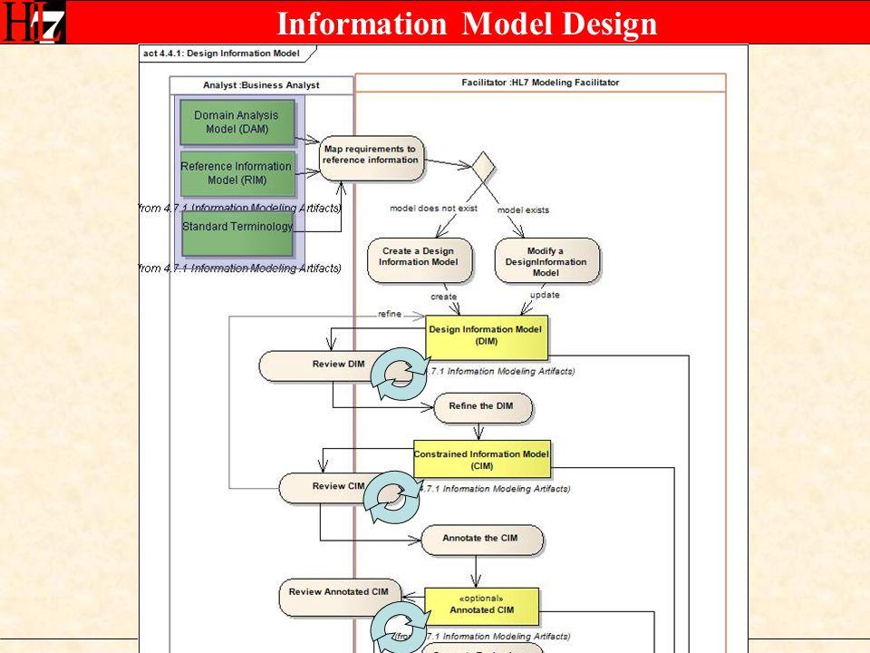 Information Model Design