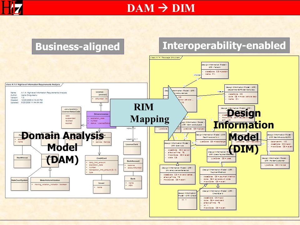 DAM DIM Business-aligned Interoperability-enabled RIM Mapping Domain Analysis Model (DAM) Design Information Model (DIM)