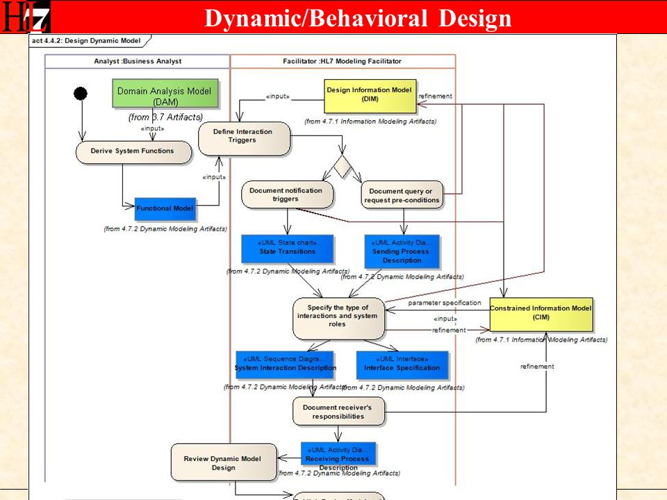 Dynamic/Behavioral Design