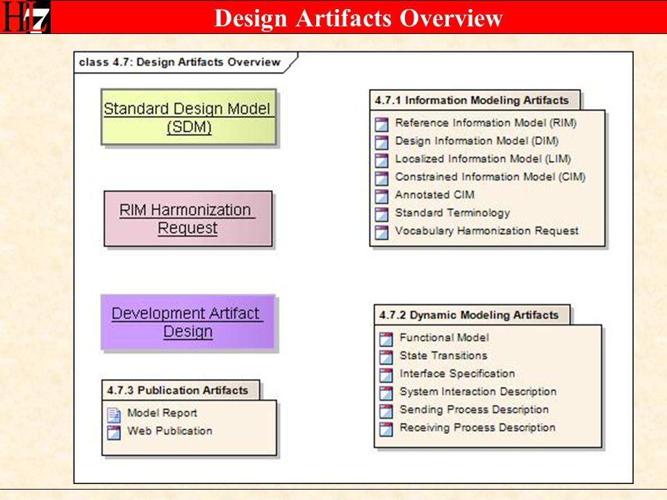 Design Artifacts Overview