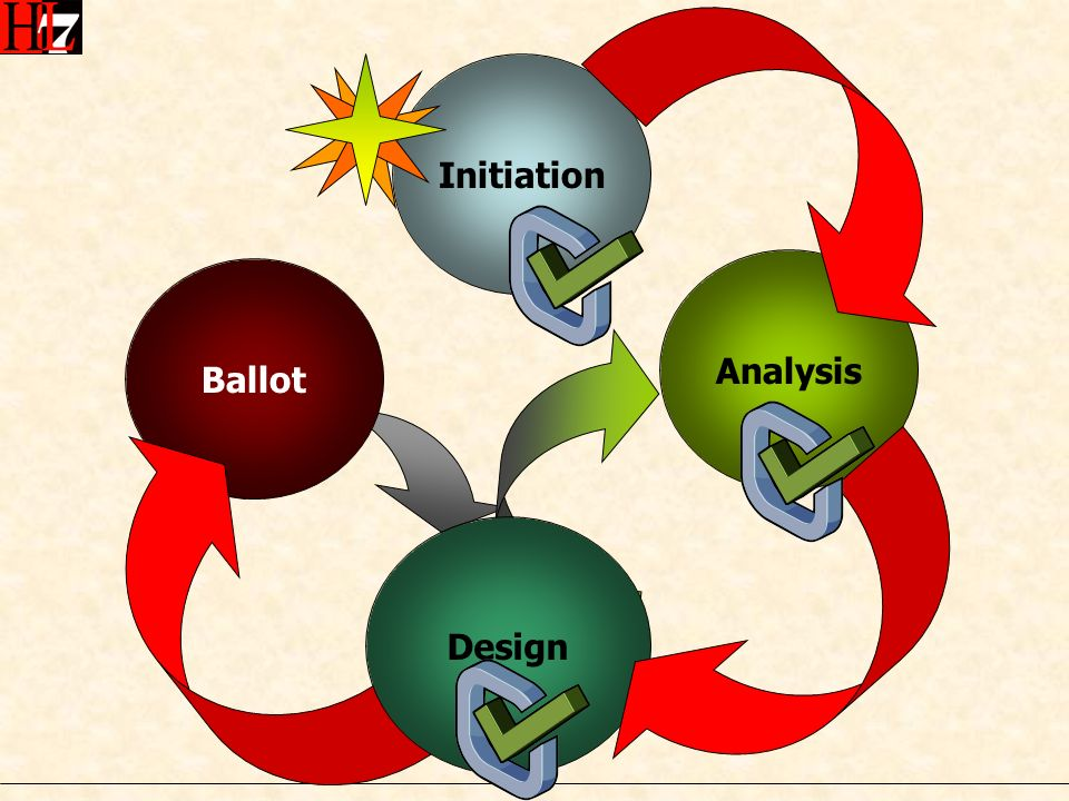 Initiation Analysis Ballot Design