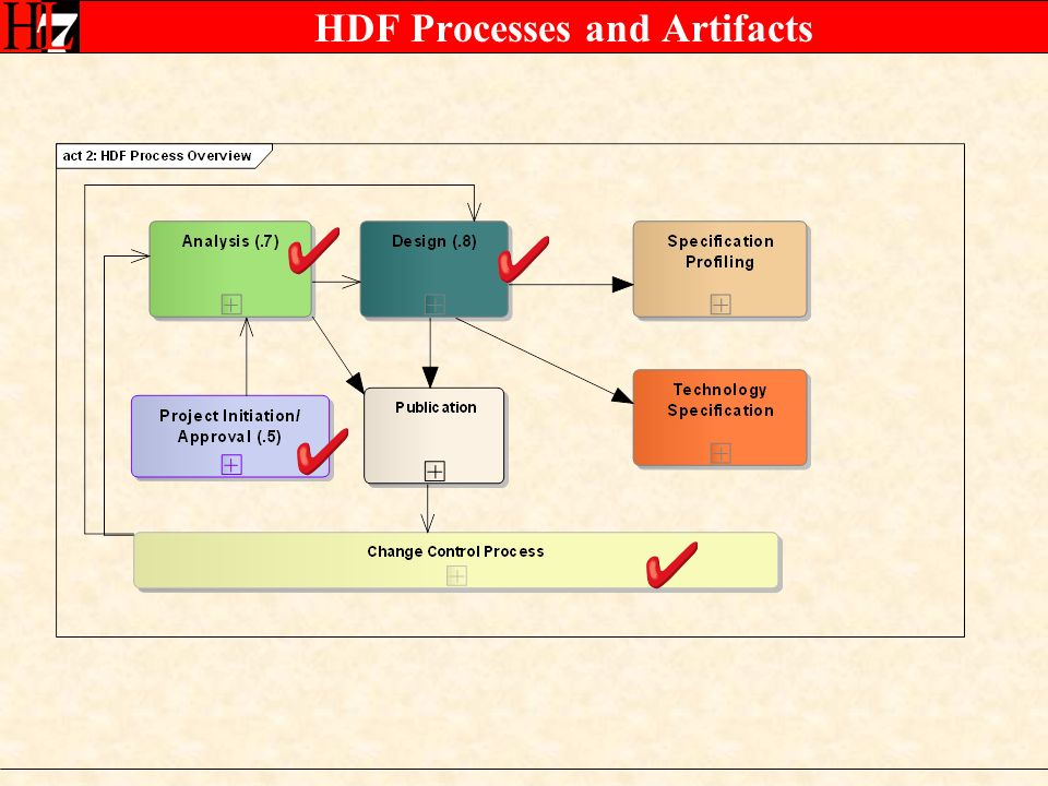 DAM Artifacts (Section 3.7) Storyboard = Scenario Process analysis Workflow Capabilities A business use case will refer to one or more scenarios Information/Static analysis Behavior/Dynamic analysis