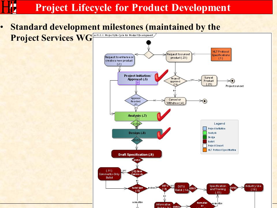 Project Lifecycle for Product Development Standard development milestones (maintained by the Project Services WG)