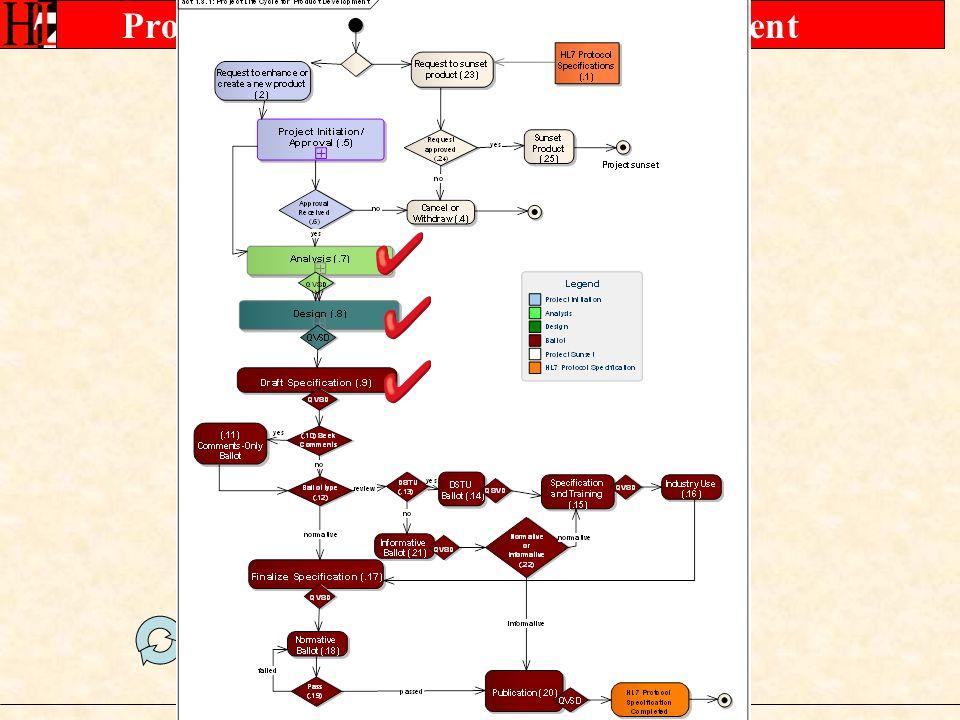 Analysis Design Profiling Project Initiation DSTU Ballot May 2010 Nov 29 th, 2009 Mar 21 st, 2010
