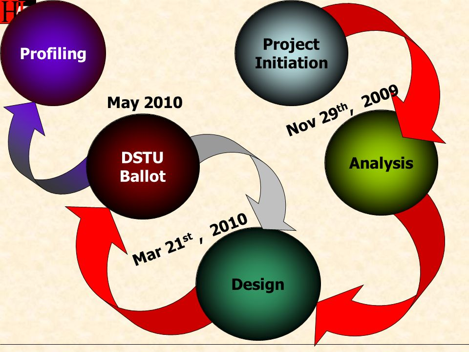 Analysis Design Profiling Project Initiation DSTU Ballot May 2010 Nov 29 th, 2009 Mar 21 st, 2010