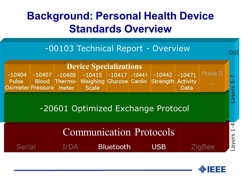 -00103 Technical Report - Overview SerialIrDABluetoothUSBZigBee Layers 1-4 Layers 5-7 OSI -20601 Optimized Exchange Protocol -10404 Pulse Oximeter -10407 Blood Pressure -10408 Thermo- meter Background: Personal Health Device Standards Overview Communication Protocols -10415 Weighing Scale -10417 Glucose -10441 Cardio -10442 Strength -10471 Activity Data Phase II … Device Specializations