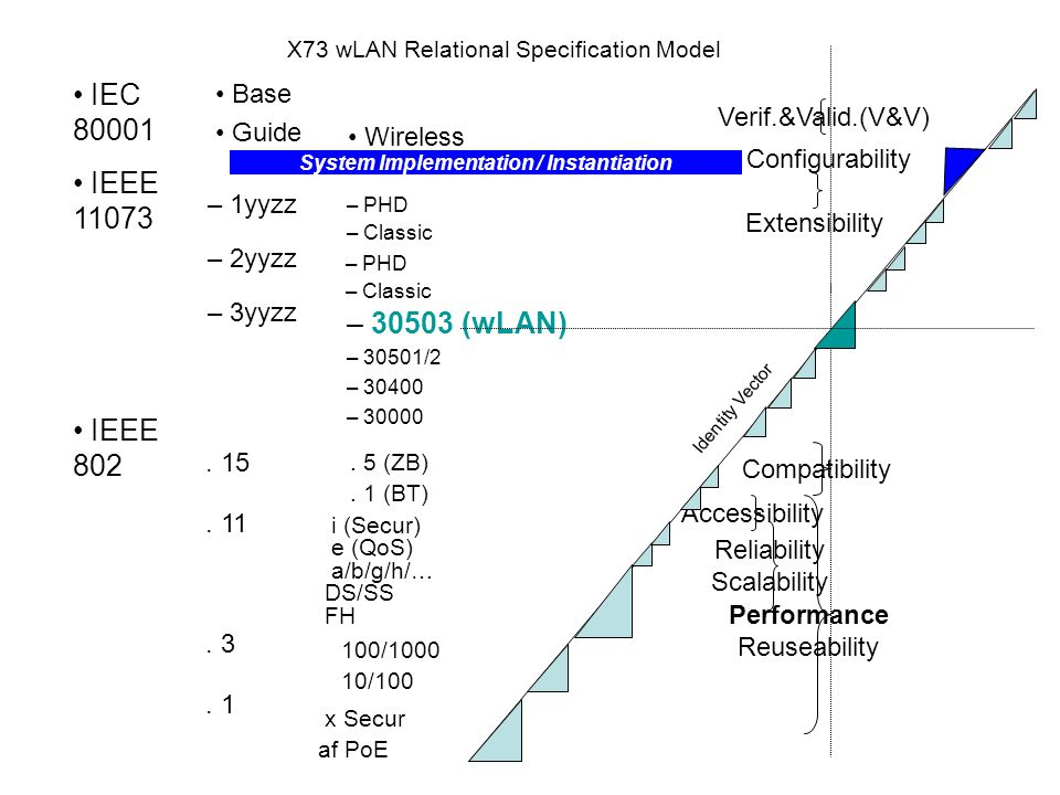 X73 wLAN Relational Specification Model IEC 80001 IEEE 11073 IEEE 802 Base Guide. 15. 11. 3. 1 – 1yyzz – 2yyzz – 3yyzz – PHD – Classic Wireless – PHD