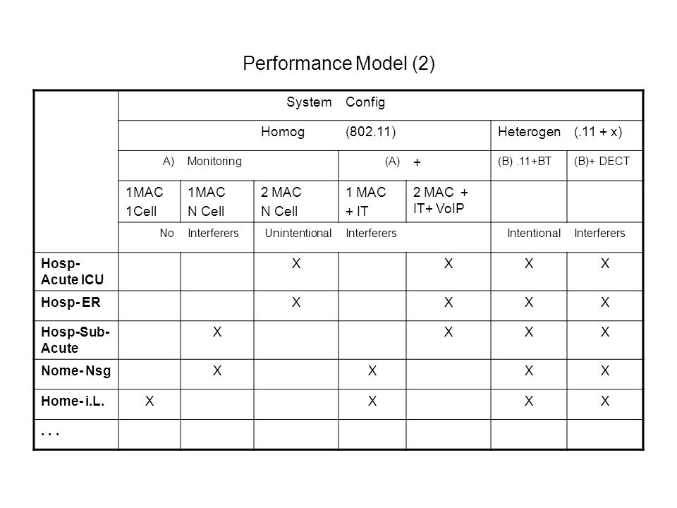 Performance Model (2) SystemConfig Homog(802.11)Heterogen(.11 + x) A)Monitoring(A) + (B).11+BT(B)+ DECT 1MAC 1Cell 1MAC N Cell 2 MAC N Cell 1 MAC + IT