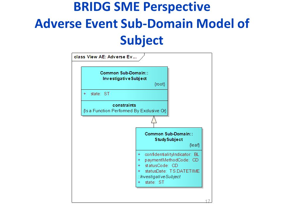 BRIDG SME Perspective Adverse Event Sub-Domain Model of Subject 17