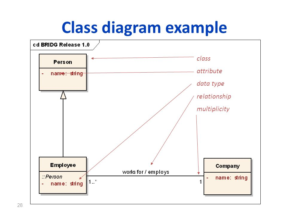 28 Class diagram example class attribute relationship multiplicity data type
