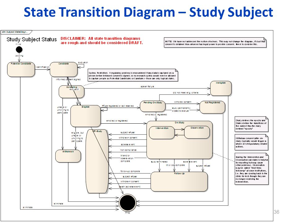 State Transition Diagram – Study Subject 36