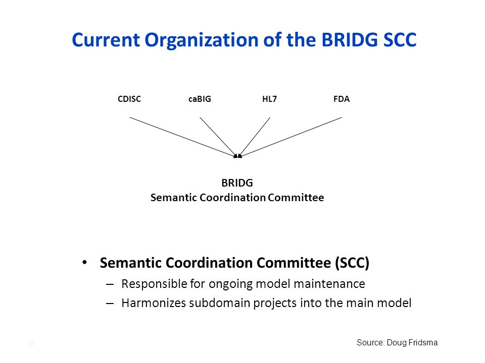 Current Organization of the BRIDG SCC Semantic Coordination Committee (SCC) – Responsible for ongoing model maintenance – Harmonizes subdomain project