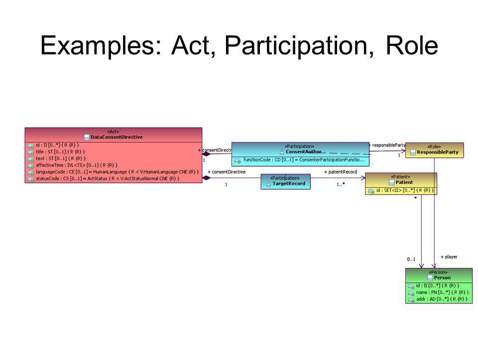Examples: Act, Participation, Role