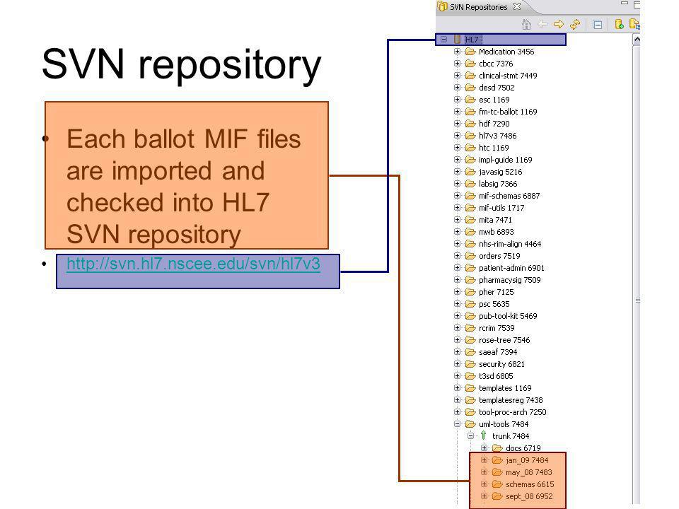 SVN repository Each ballot MIF files are imported and checked into HL7 SVN repository http://svn.hl7.nscee.edu/svn/hl7v3
