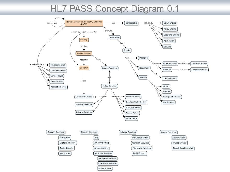 HL7 PASS Concept Diagram 0.1