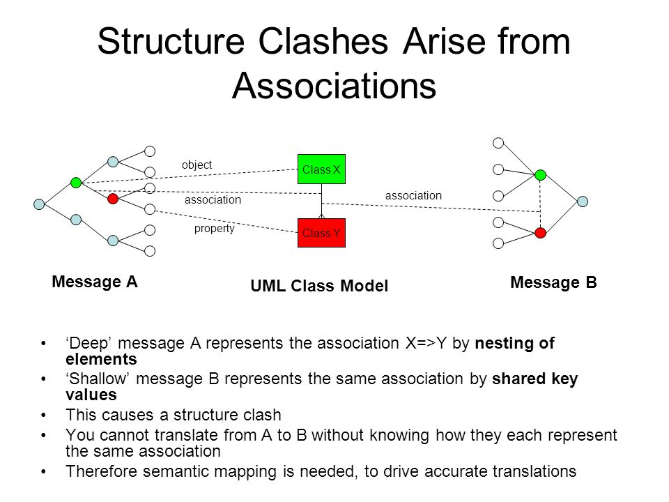 Structure Clashes Arise from Associations Deep message A represents the association X=>Y by nesting of elements Shallow message B represents the same association by shared key values This causes a structure clash You cannot translate from A to B without knowing how they each represent the same association Therefore semantic mapping is needed, to drive accurate translations Message A Message B Class X Class Y UML Class Model object association property association