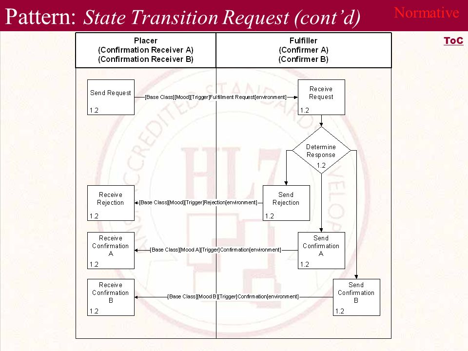 Pattern: State Transition Request (contd) Normative ToC