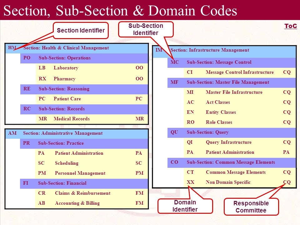 Section, Sub-Section & Domain Codes Applicable to all sub-sections XXNon Domain Specific AMSection: Administrative Management PRSub-Section: Practice PAPatient AdministrationPA SCSchedulingSC PMPersonnel ManagementPM FISub-Section: Financial CRClaims & ReimbursementFM ABAccounting & BillingFM HM Section: Health & Clinical Management POSub-Section: Operations LBLaboratoryOO RXPharmacyOO RESub-Section: Reasoning PCPatient CarePC RCSub-Section: Records MRMedical RecordsMR IMSection: Infrastructure Management MCSub-Section: Message Control CIMessage Control InfrastructureCQ MFSub-Section: Master File Management MIMaster File InfrastructureCQ ACAct ClassesCQ ENEntity ClassesCQ RORole ClassesCQ QUSub-Section: Query QIQuery InfrastructureCQ PAPatient AdministrationPA COSub-Section: Common Message Elements CTCommon Message ElementsCQ XXNon Domain SpecificCQ Responsible Committee Sub-Section Identifier Domain Identifier Section Identifier ToC