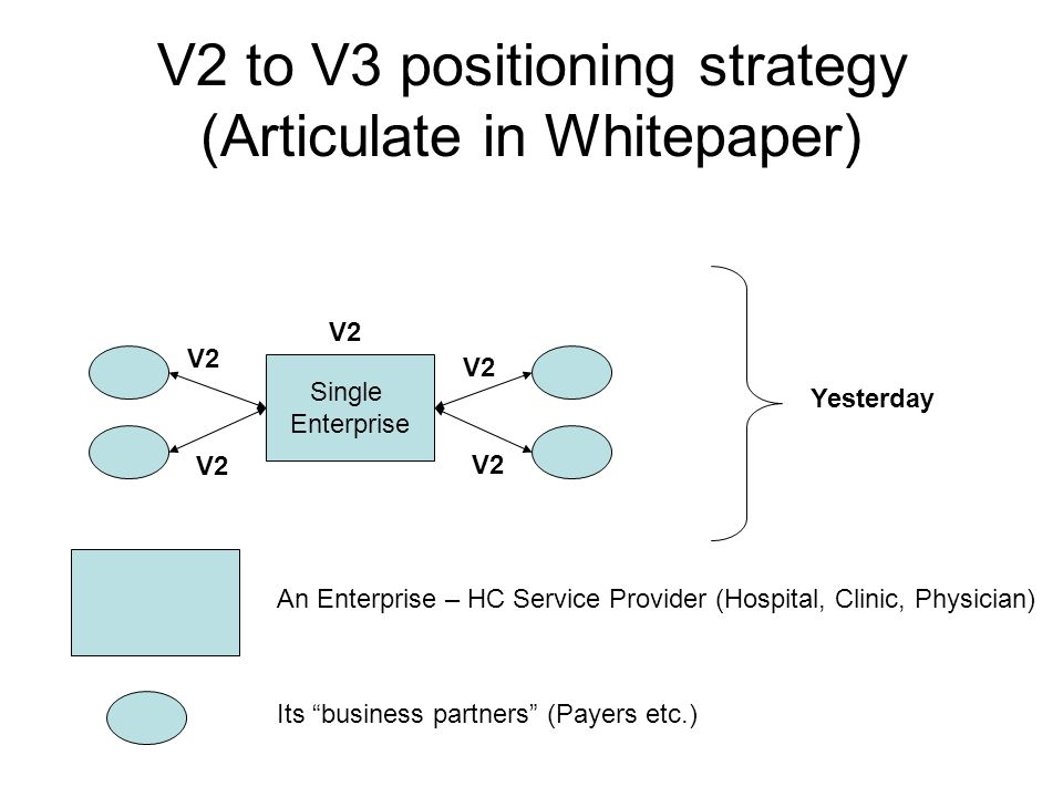 V2 to V3 positioning strategy (Articulate in Whitepaper) Single Enterprise V2 Yesterday An Enterprise – HC Service Provider (Hospital, Clinic, Physici