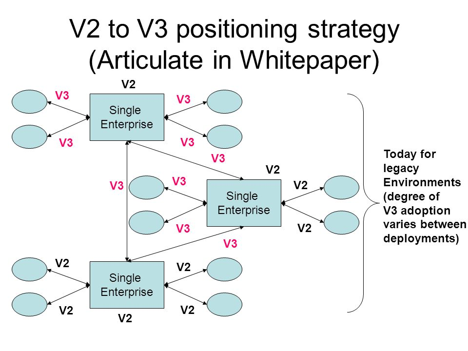 V2 to V3 positioning strategy (Articulate in Whitepaper) Single Enterprise V3 V2 Single Enterprise V2 Single Enterprise V2 V3 V2 V3 Today for legacy Environments (degree of V3 adoption varies between deployments)