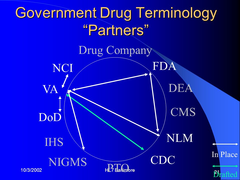 10/3/2002HL7 Baltimore 21 Government Drug Terminology Partners NCI FDA Drug Company PTO VA DoD CMS CDC NLM DEA NIGMS IHS Drafted In Place
