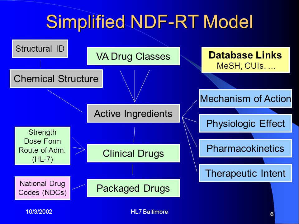 10/3/2002HL7 Baltimore 6 Simplified NDF-RT Model Chemical Structure Strength Dose Form Route of Adm. (HL-7) National Drug Codes (NDCs) Structural ID P