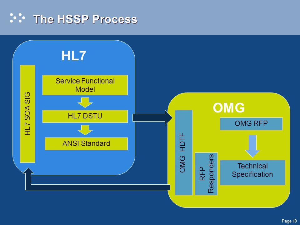 Page 10 OMG HL7 The HSSP Process HL7 SOA SIG HL7 DSTU Service Functional Model OMG RFP RFP Responders Technical Specification ANSI Standard OMG HDTF