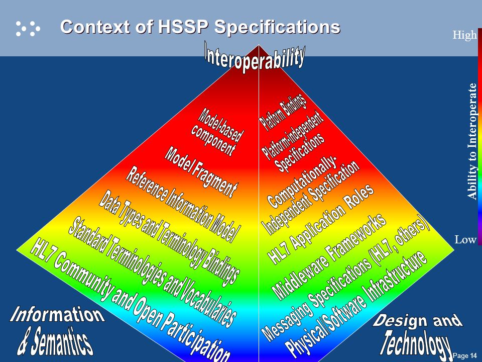 Page 14 Context of HSSP Specifications Ability to Interoperate High Low