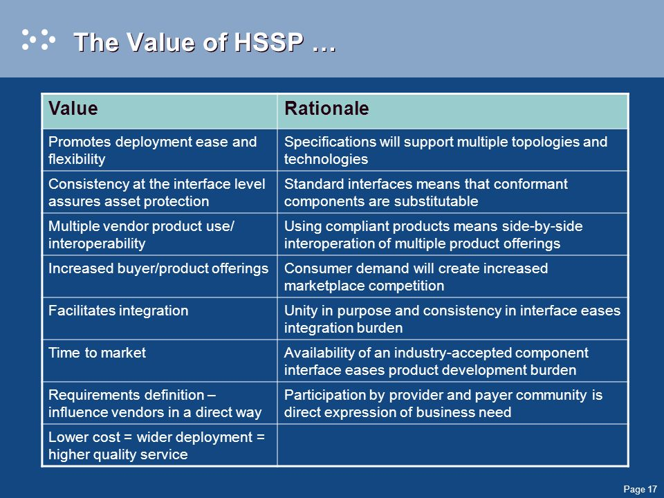 Page 17 The Value of HSSP … ValueRationale Promotes deployment ease and flexibility Specifications will support multiple topologies and technologies Consistency at the interface level assures asset protection Standard interfaces means that conformant components are substitutable Multiple vendor product use/ interoperability Using compliant products means side-by-side interoperation of multiple product offerings Increased buyer/product offeringsConsumer demand will create increased marketplace competition Facilitates integrationUnity in purpose and consistency in interface eases integration burden Time to marketAvailability of an industry-accepted component interface eases product development burden Requirements definition – influence vendors in a direct way Participation by provider and payer community is direct expression of business need Lower cost = wider deployment = higher quality service